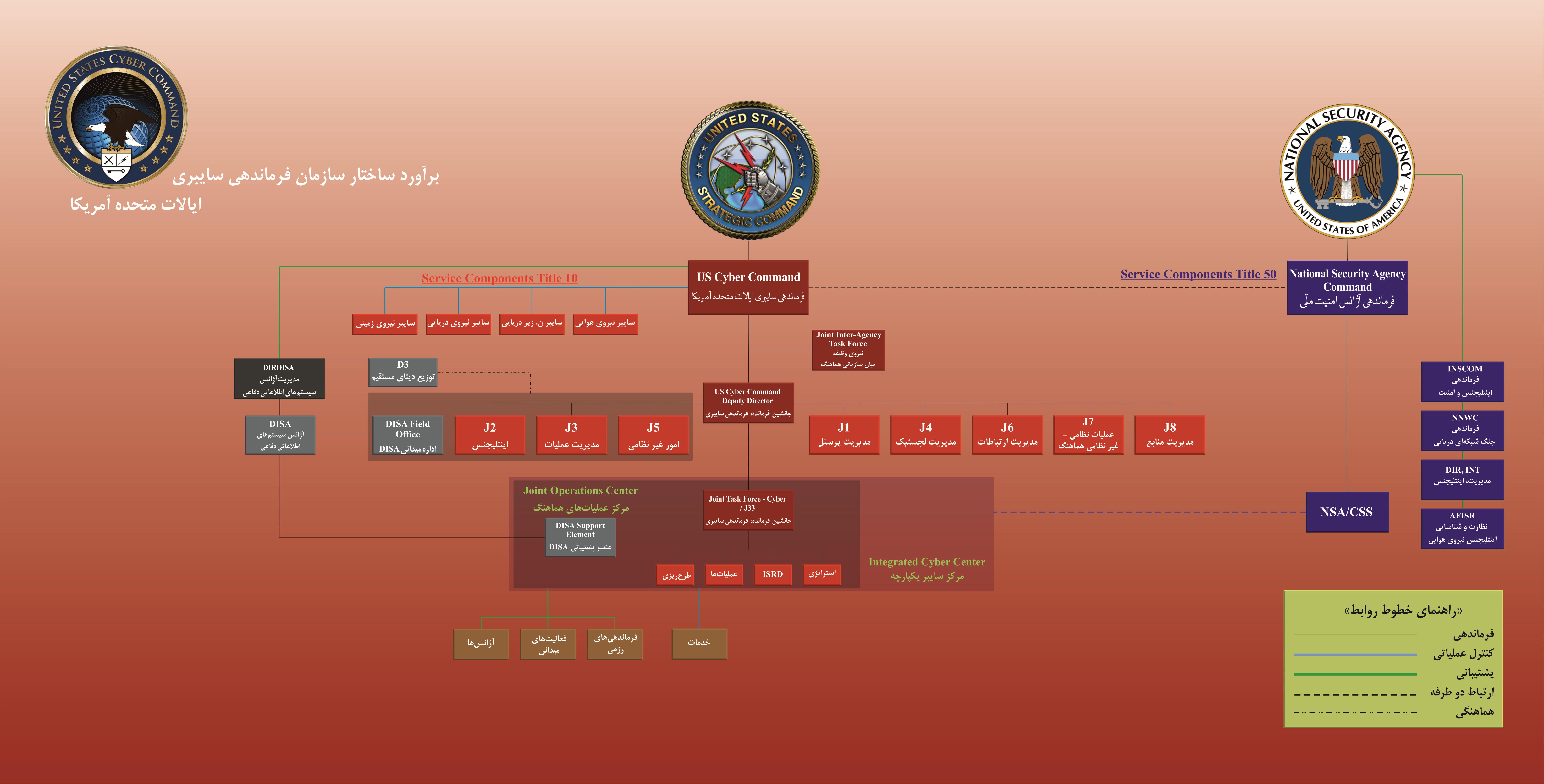 برآورد ساختار سازمان فرماندهی سایبری آمریکا